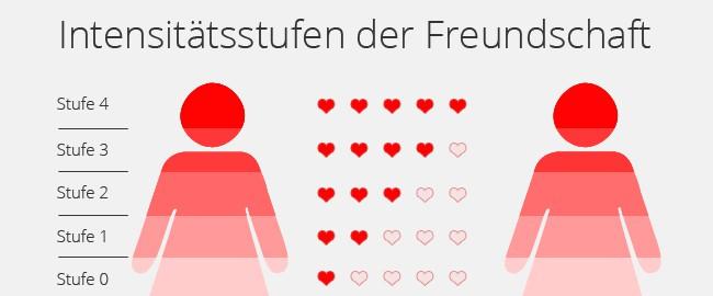 intensitaetstufen_freundschaft